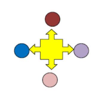 Le frecce indicano una relazione multidirezionale e reciproca, gli elementi sono tutti diversi tra loro e tutti in relazione.